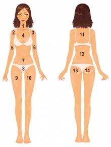ตำแหน่งของสิวที่ขึ้นตามร่างกาย.. กำลังจะบอกอะไรเรา!?